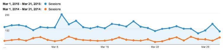wecca traffic stats - method and metric seo