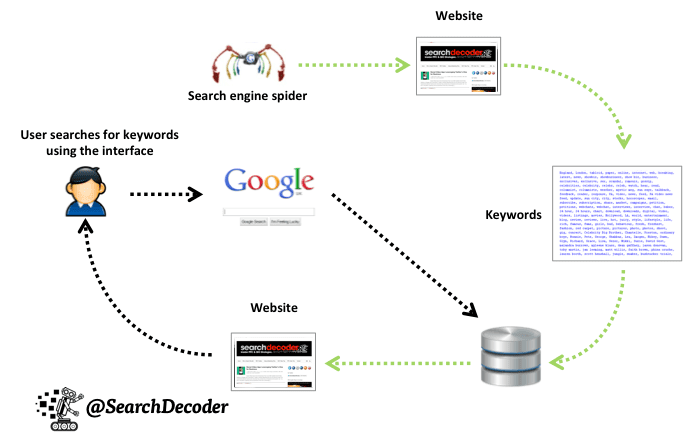 search engine optimization process example