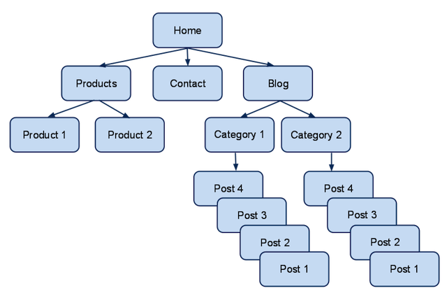 site hierarchy tips for seo